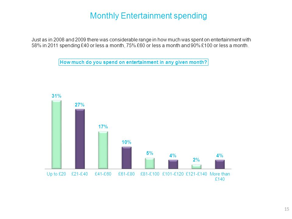 Monthly Entertainment spending