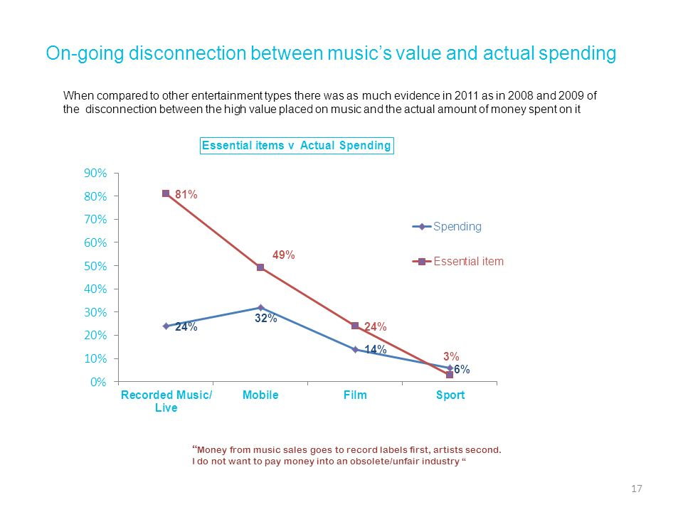 On-going disconnection between music's value and actual spending
