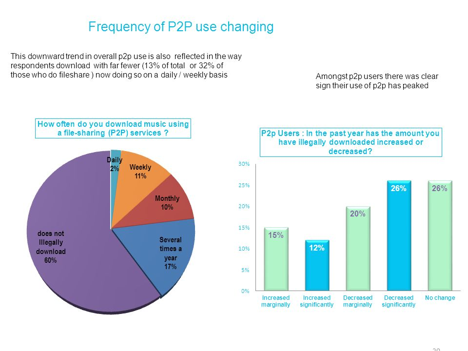 Frequency of P2P use changing