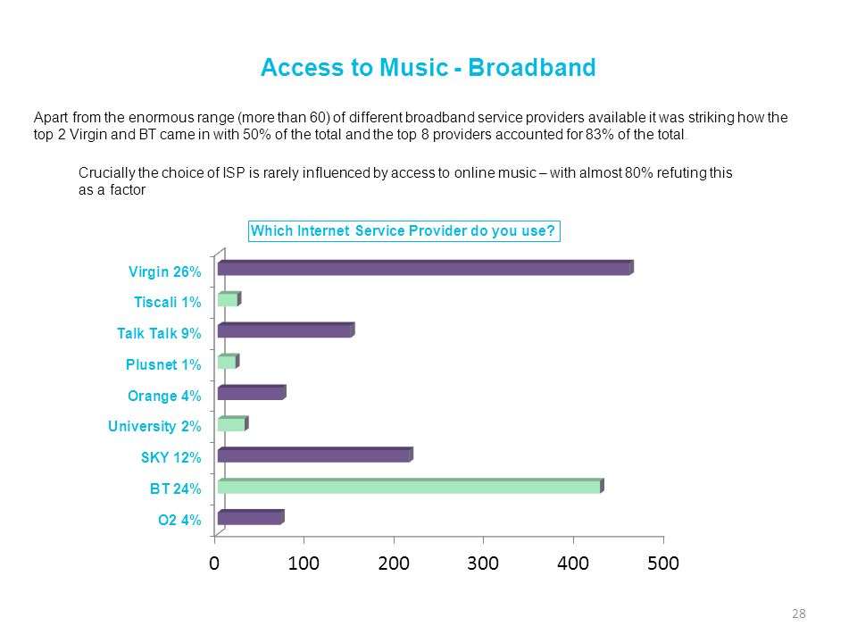 Access to Music - Broadband