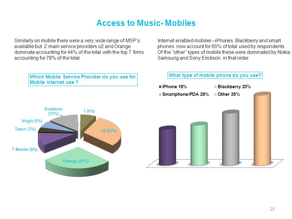 Access to Music- Mobiles