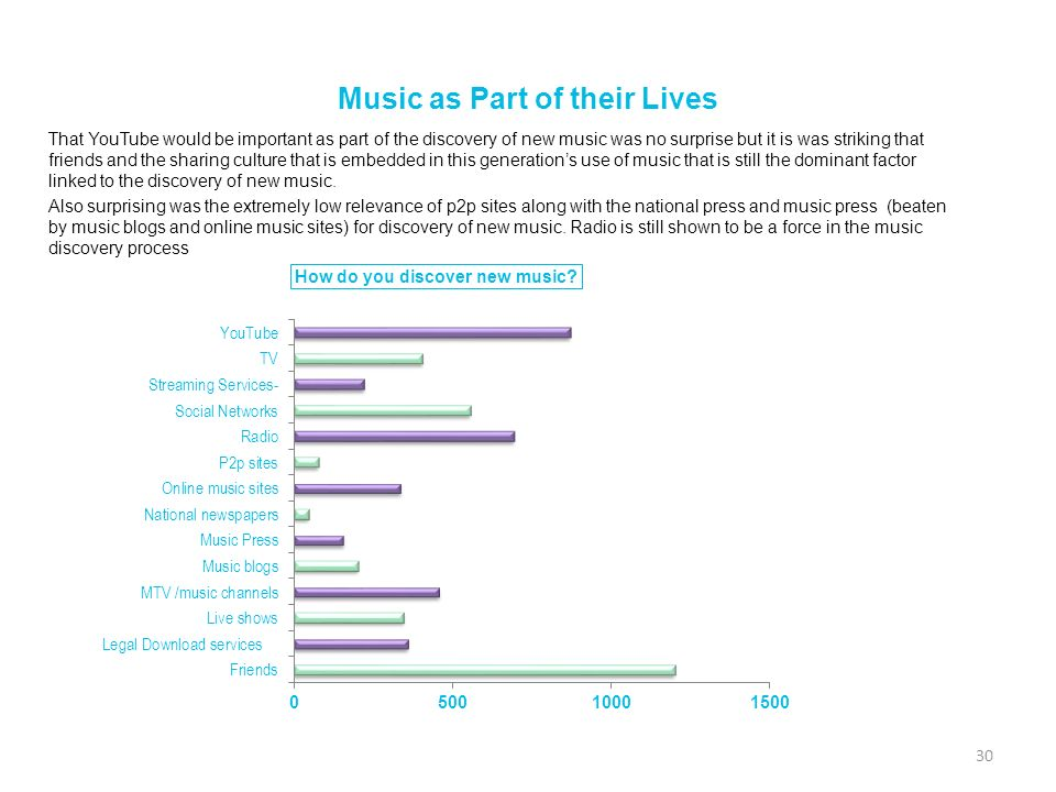 Music as Part of their Lives