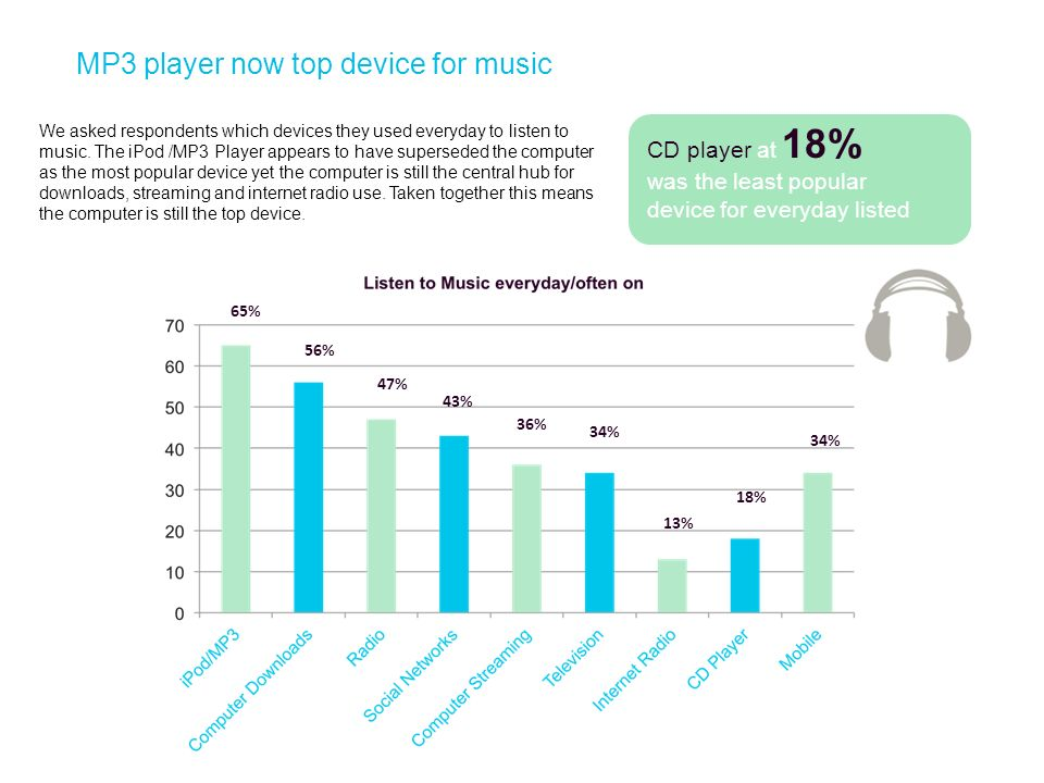 MP3 player now top device for music