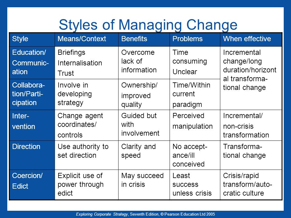 Styles of Managing Change