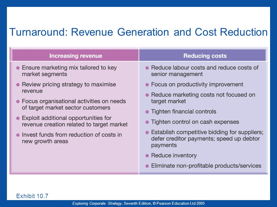 Turnaround: Revenue Generation and Cost Reduction