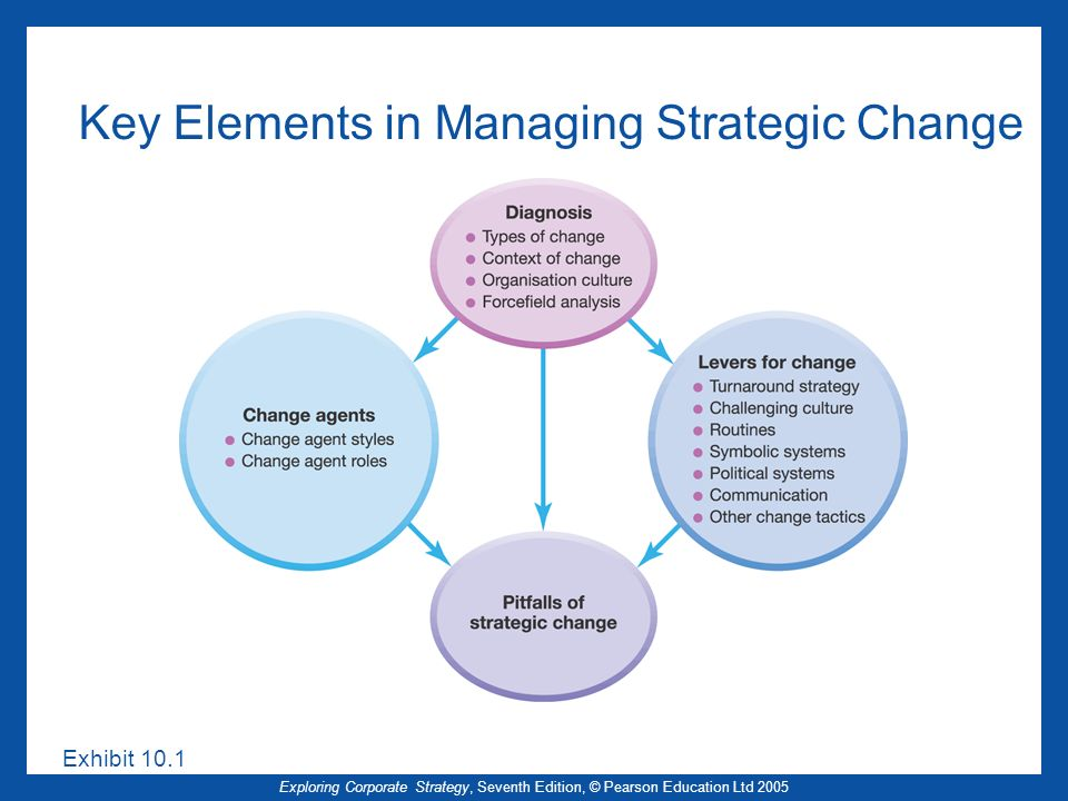 8 Steps to Proper Operational Process Change