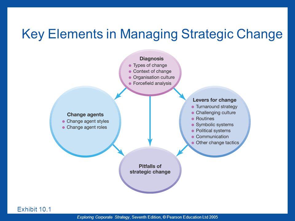 Key Elements in Managing Strategic Change