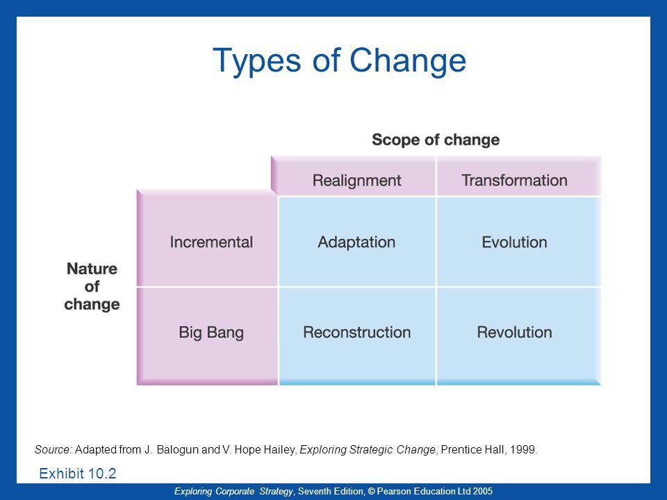 Types of Change Exhibit 10.2