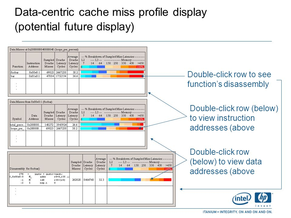 Data-centric cache miss profile display (potential future display)