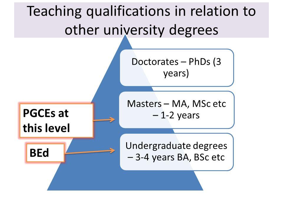 Teaching qualifications in relation to other university degrees