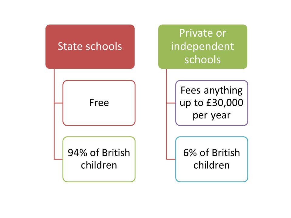 Private or independent schools Fees anything up to £30,000 per year