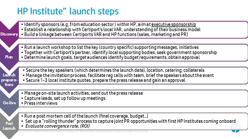 HP Institute launch steps