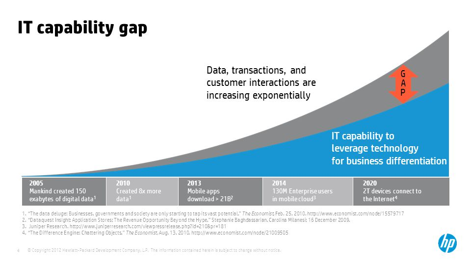IT capability gap Data, transactions, and customer interactions are increasing exponentially. GAP.