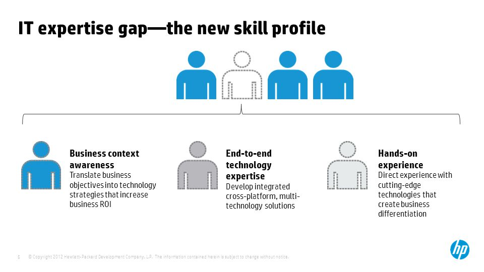 IT expertise gap—the new skill profile