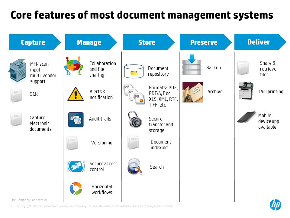 Core features of most document management systems