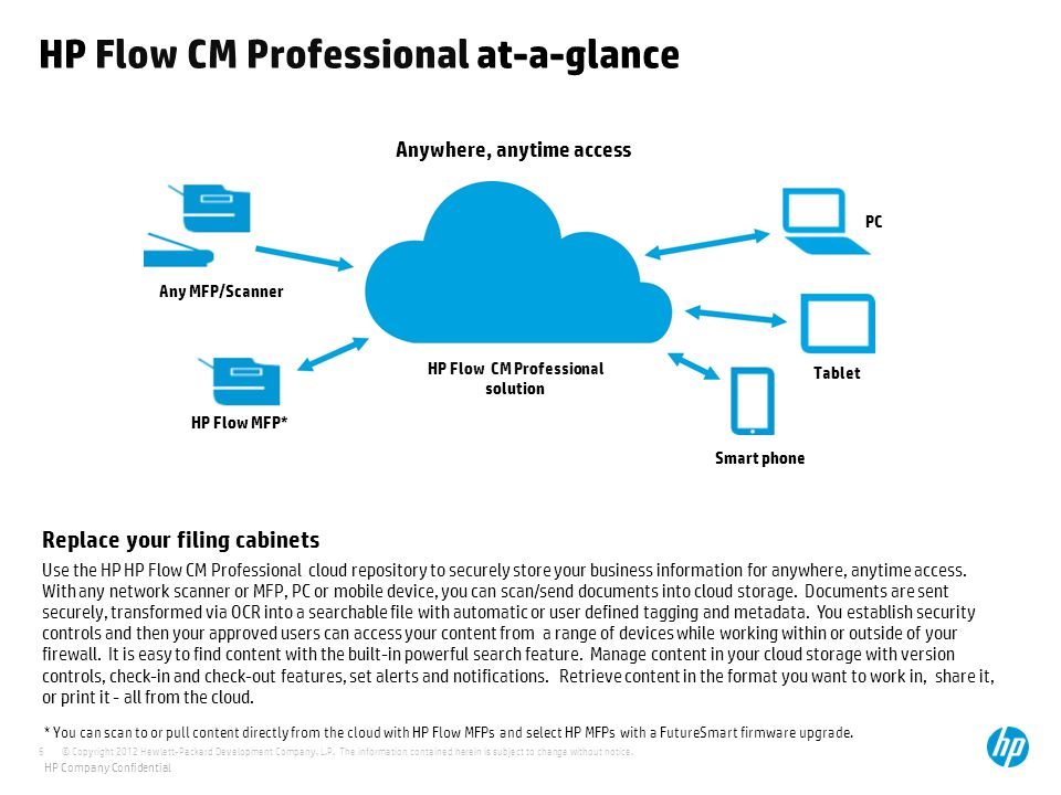 HP Flow CM Professional at-a-glance