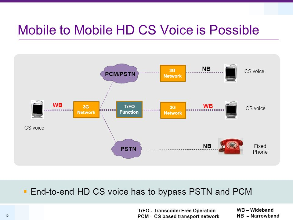 Mobile to Mobile HD CS Voice is Possible
