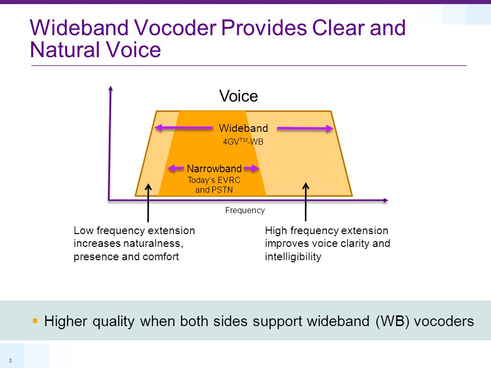 Wideband Vocoder Provides Clear and Natural Voice