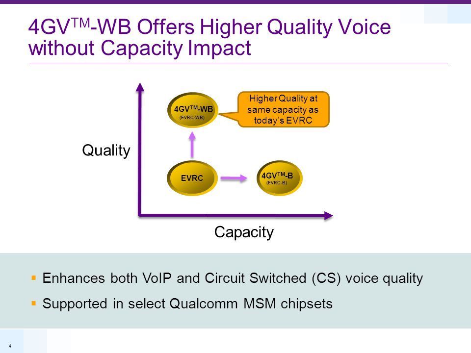 4GVTM-WB Offers Higher Quality Voice without Capacity Impact