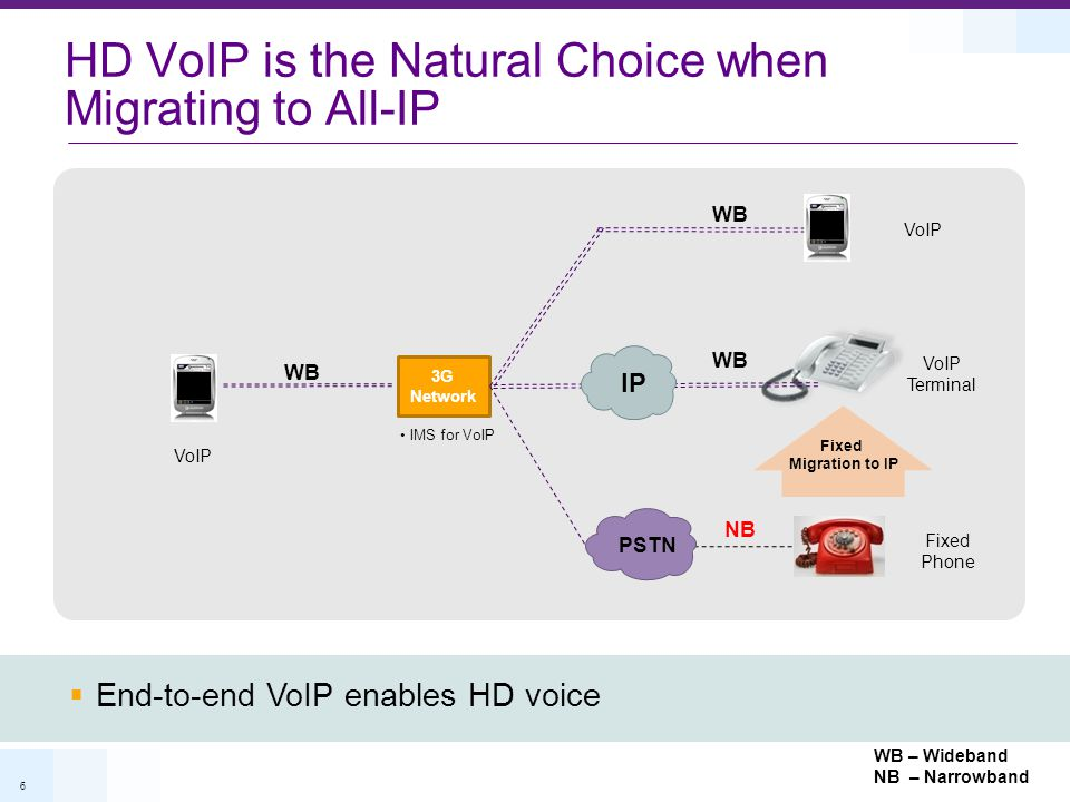 HD VoIP is the Natural Choice when Migrating to All-IP