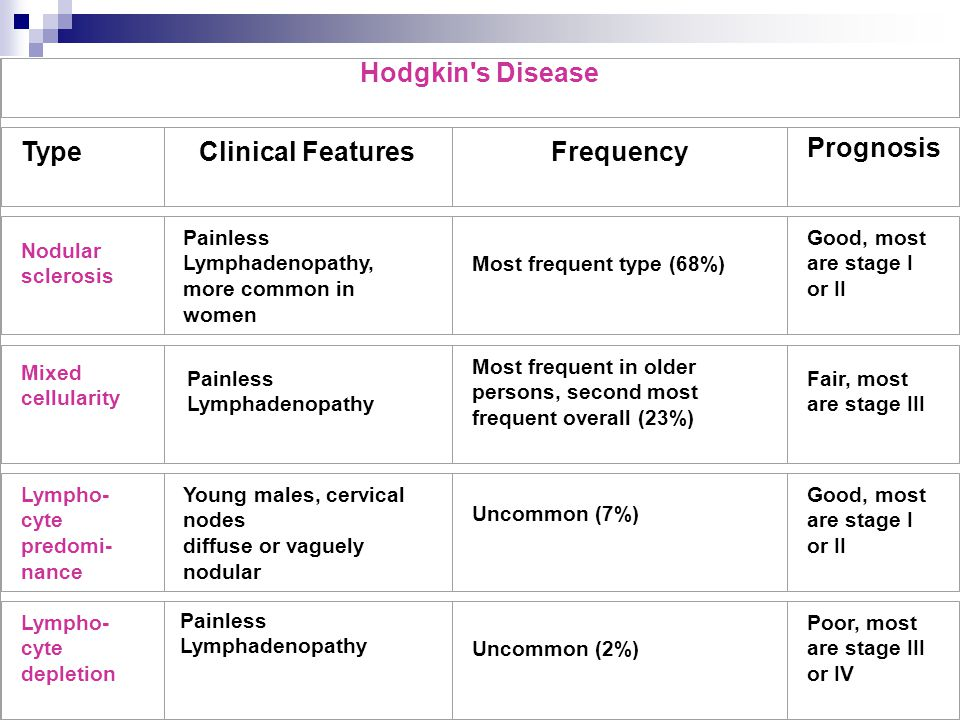 Clinical Features Frequency Prognosis