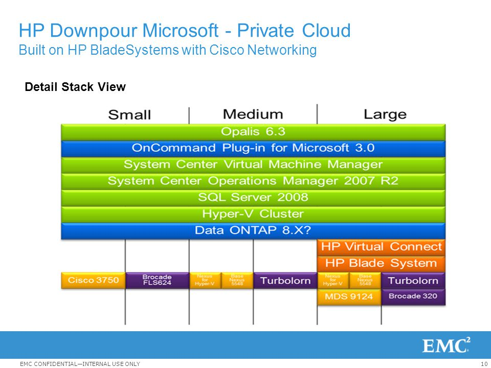 HP Downpour Microsoft - Private Cloud Built on HP BladeSystems with Cisco Networking