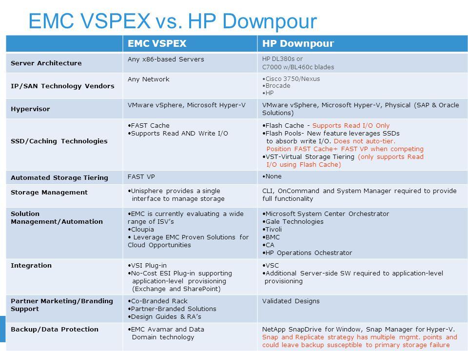 EMC VSPEX vs. HP Downpour