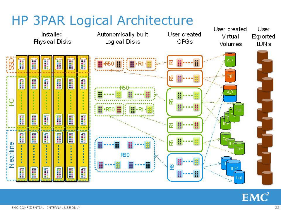 HP 3PAR Logical Architecture