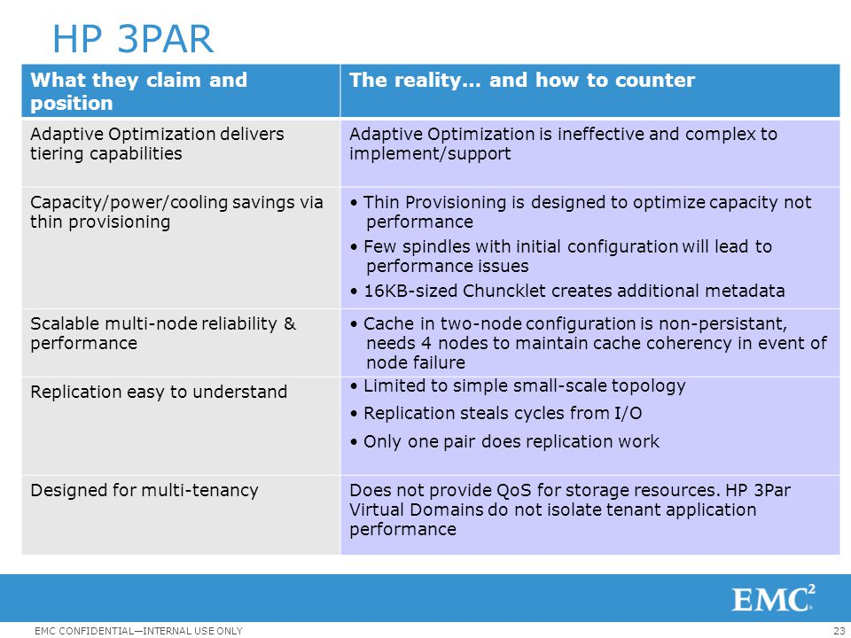 HP 3PAR What they claim and position The reality… and how to counter