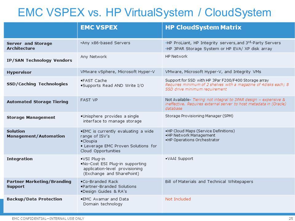 EMC VSPEX vs. HP VirtualSystem / CloudSystem