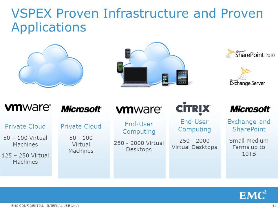 VSPEX Proven Infrastructure and Proven Applications