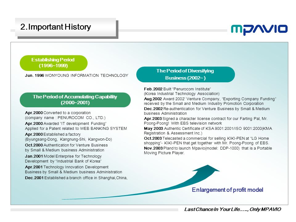 2.Important History Enlargement of profit model Establishing Period