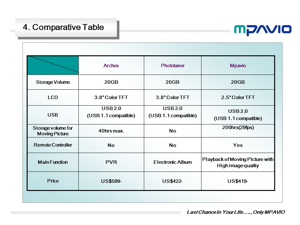 4. Comparative Table 20GB 3.8 Color TFT 2.5 Color TFT USB 2.0