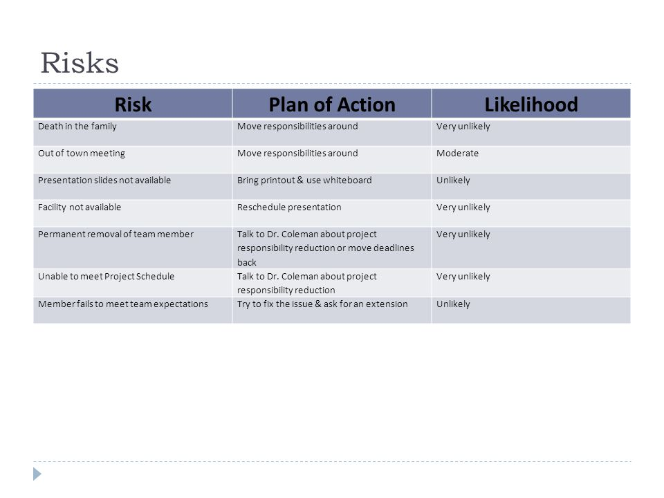 Risks Risk Plan of Action Likelihood Death in the family