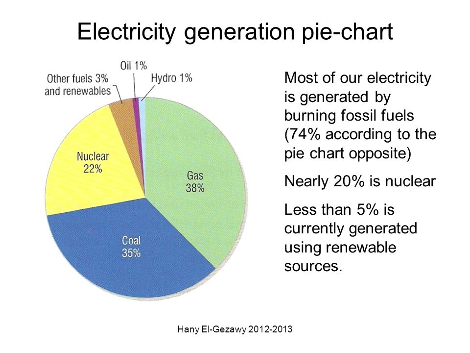Electricity generation pie-chart