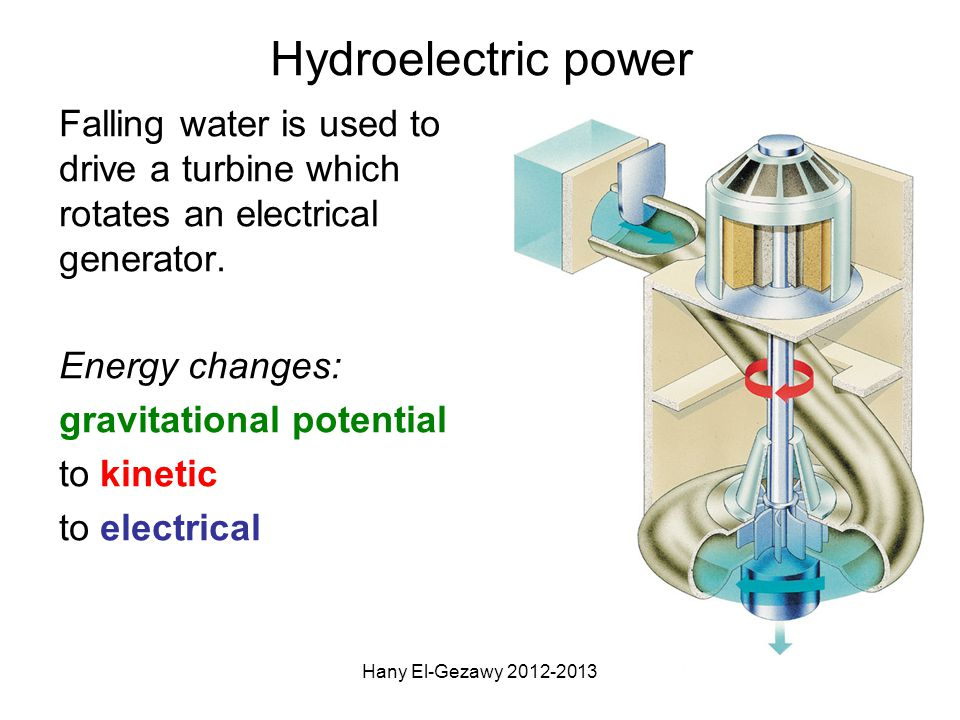 Hydroelectric power Falling water is used to drive a turbine which rotates an electrical generator.