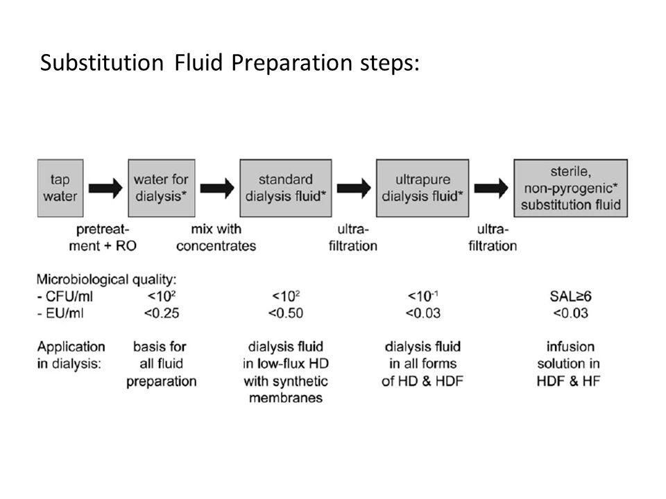 Substitution Fluid Preparation steps: