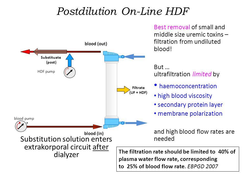 Postdilution On-Line HDF