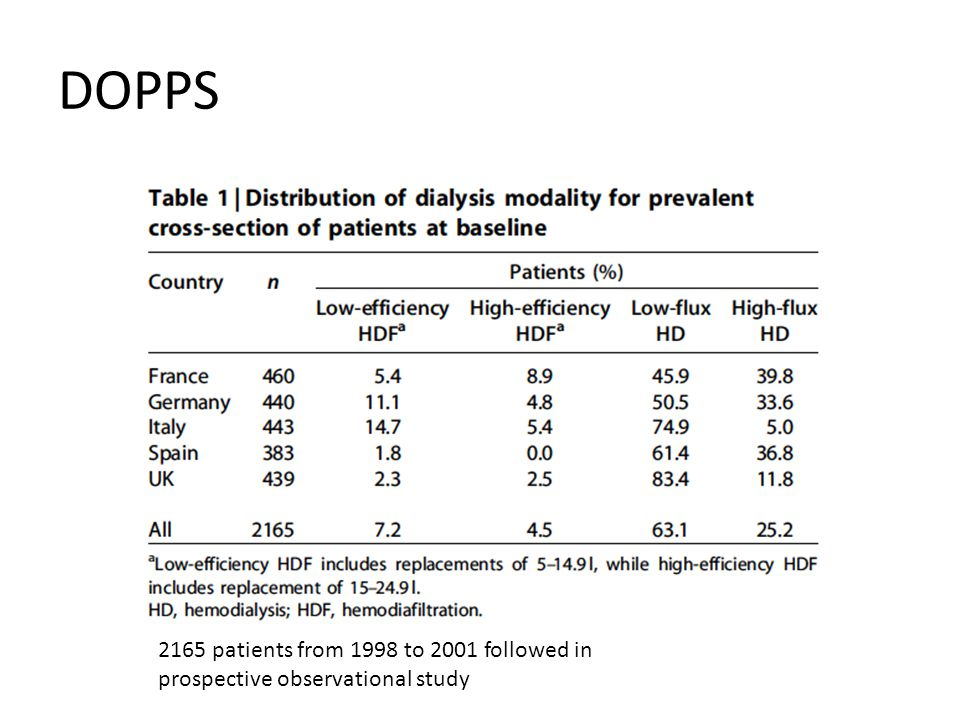 DOPPS 2165 patients from 1998 to 2001 followed in prospective observational study