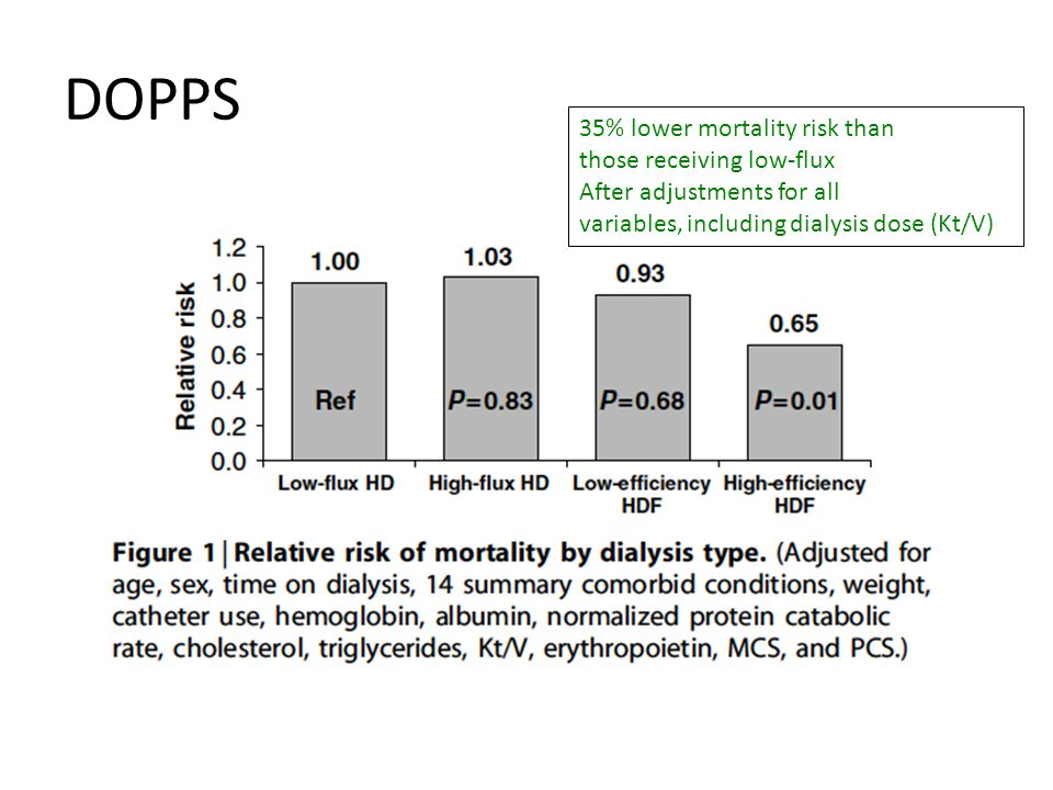 DOPPS 35% lower mortality risk than those receiving low-flux