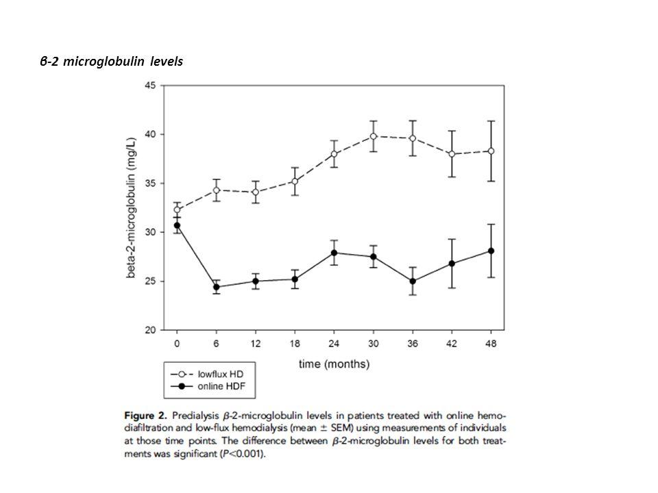β-2 microglobulin levels