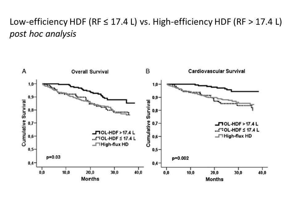 Low-efficiency HDF (RF ≤ 17. 4 L) vs. High-efficiency HDF (RF > 17