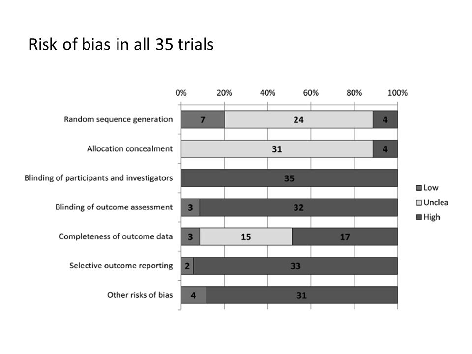 Risk of bias in all 35 trials