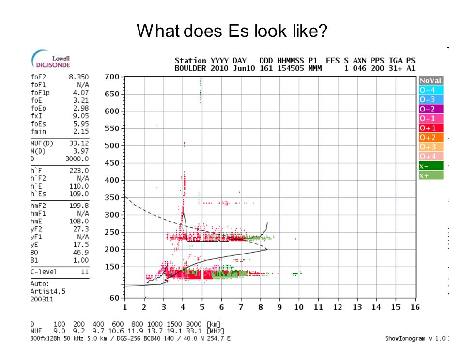 What does Es look like