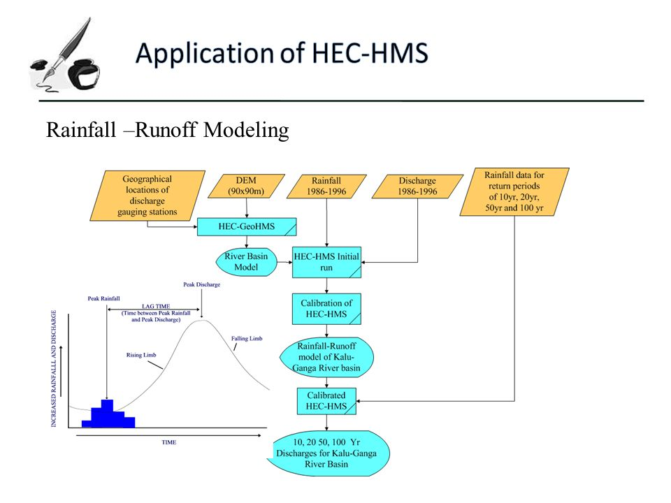 Application of HEC-HMS