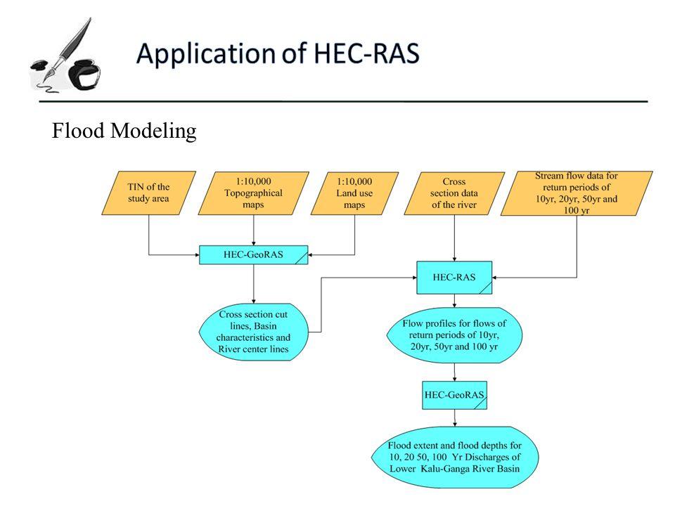 Application of HEC-RAS