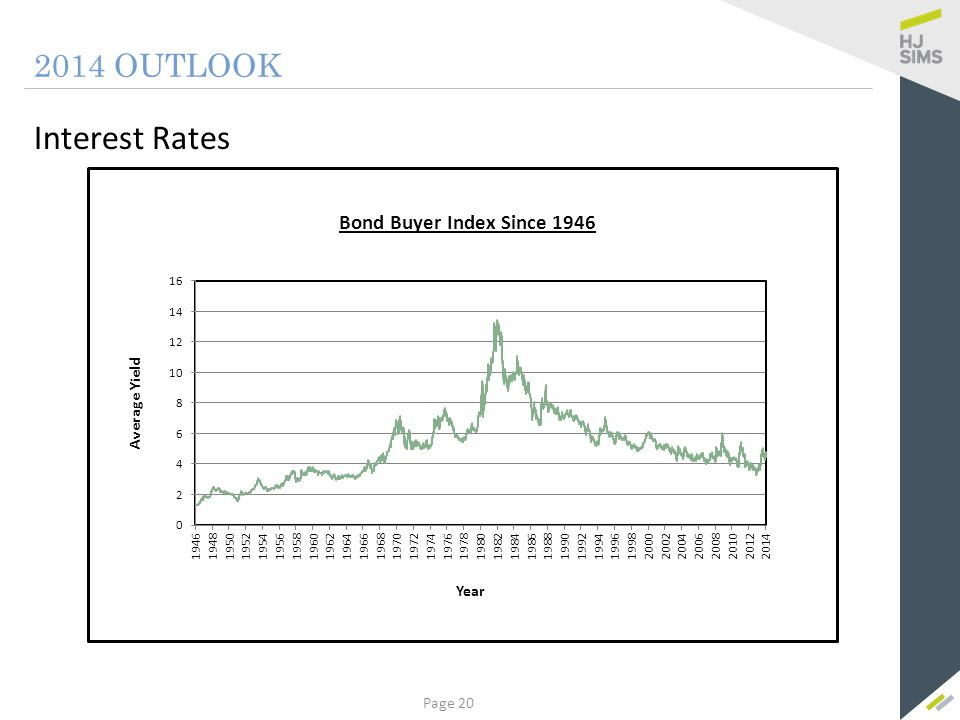 2014 OUTLOOK Interest Rates