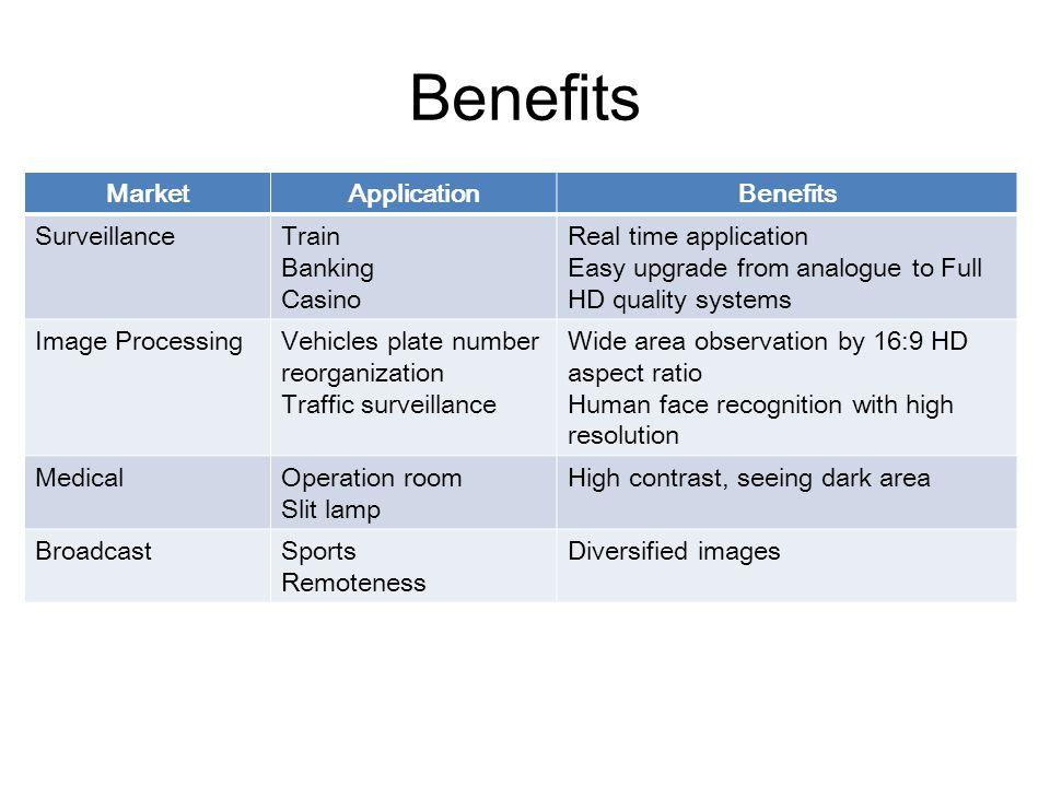 Benefits Market Application Benefits Surveillance Train Banking Casino