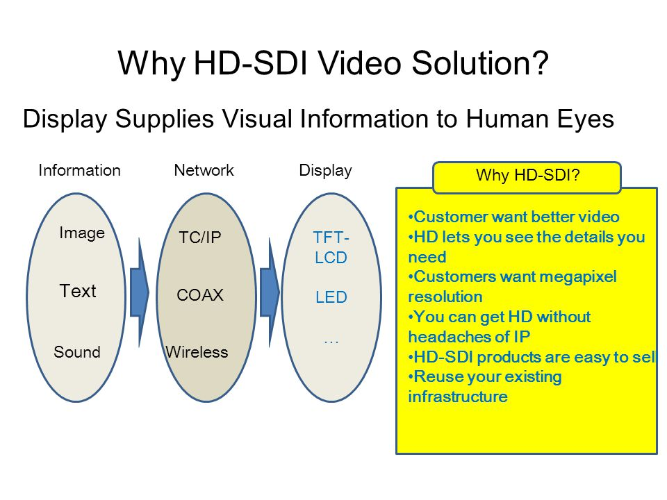 Why HD-SDI Video Solution
