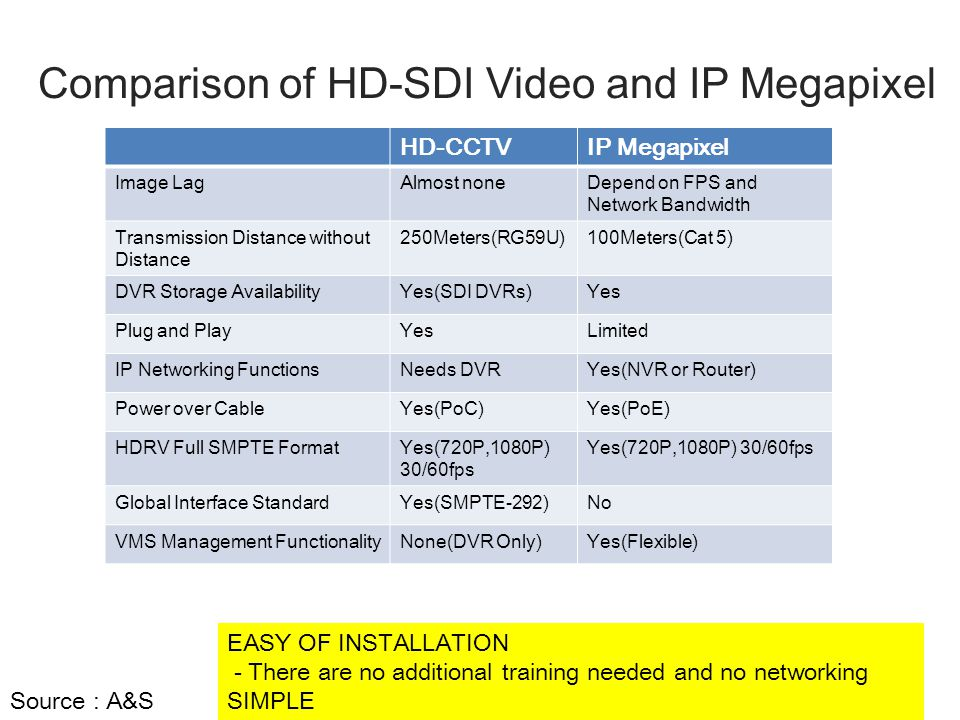Comparison of HD-SDI Video and IP Megapixel